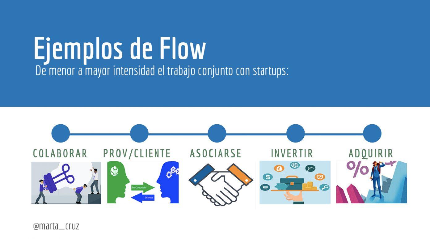 Las startups: fuente de innovación para las grandes empresas